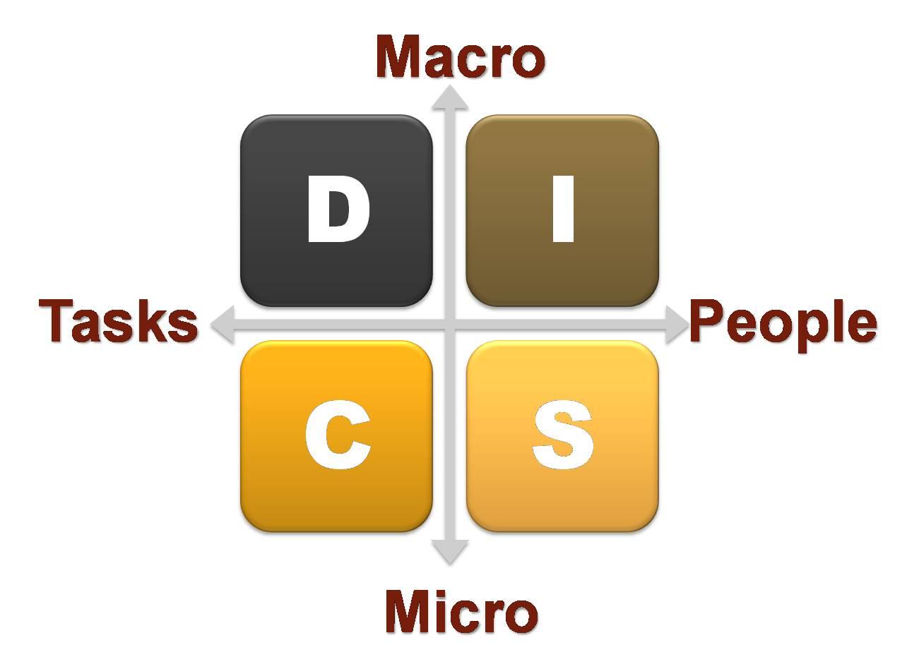 linkedin personality test profile assessment DISC quadrant result